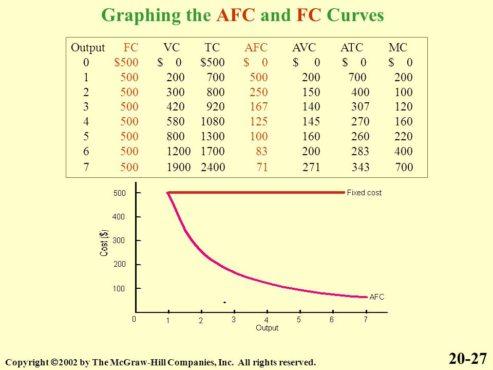 Graphing the AFC and FC Curves
