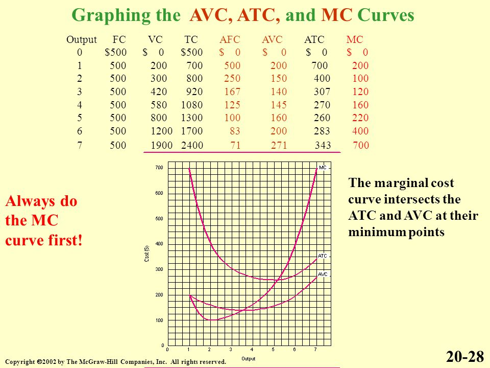 Graphing the AVC, ATC, and MC Curves