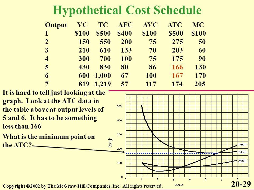 Hypothetical Cost Schedule