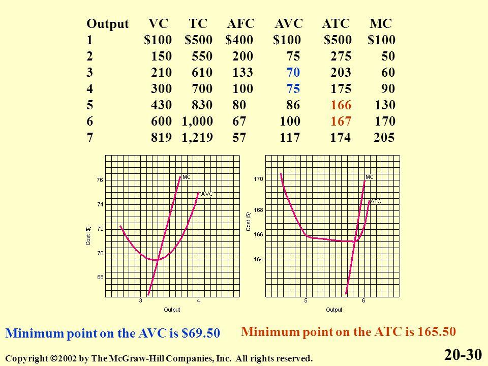 Output VC TC AFC AVC ATC MC 1 $100 $500 $400 $100 $500 $100 2 150 550 200 75 275 50 3 210 610 133 70 203 60 4 300 700 100 75 175 90 5 430 830 80 86 166 130 6 600 1,000 67 100 167 170 7 819 1,219 57 117 174 205