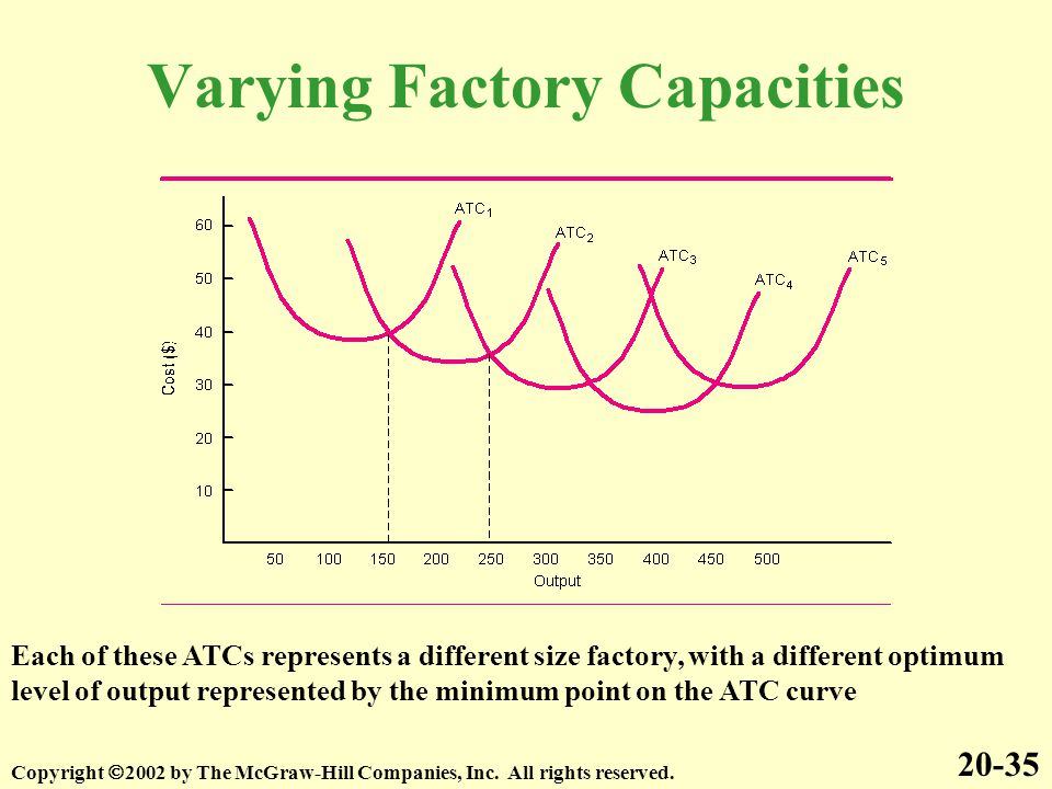 Varying Factory Capacities