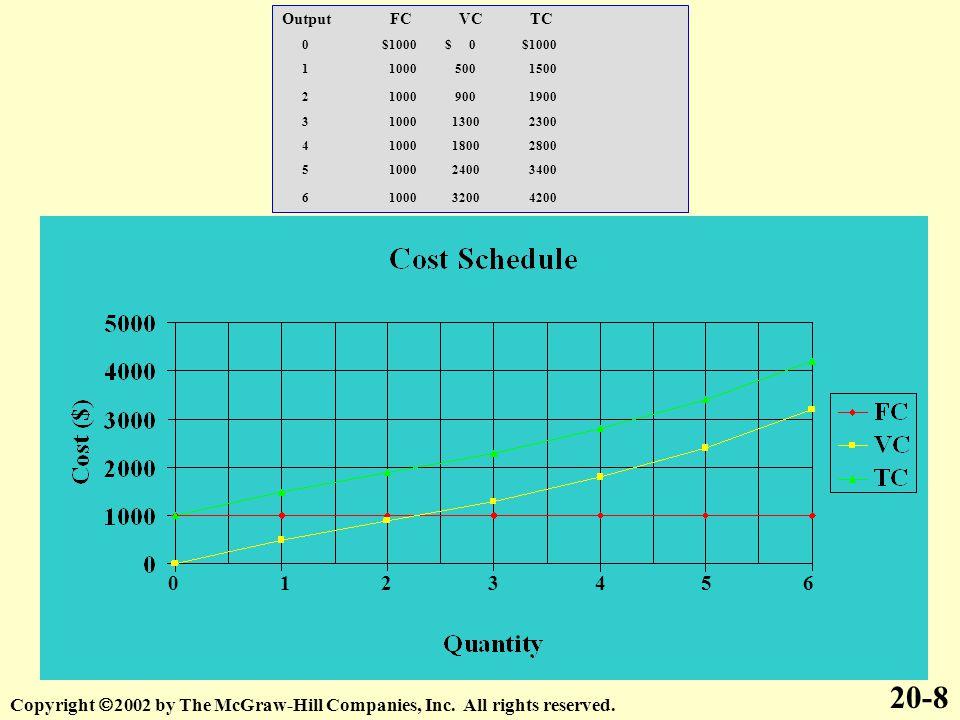 Output FC VC TC 0 $1000 $ 0 $1000.