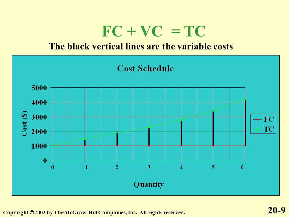 FC + VC = TC The black vertical lines are the variable costs