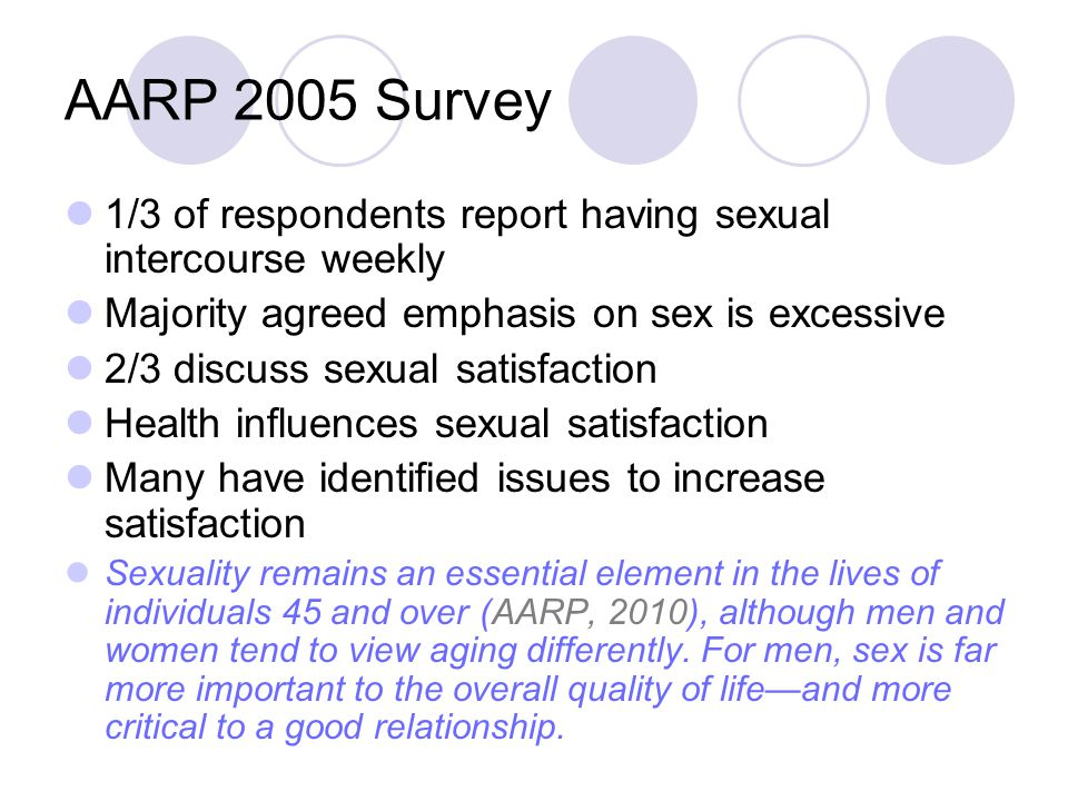 AARP 2005 Survey 1/3 of respondents report having sexual intercourse weekly. Majority agreed emphasis on sex is excessive.
