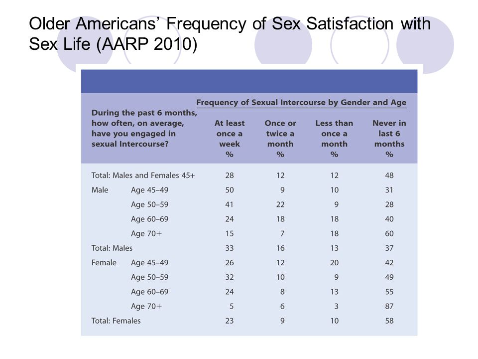 Older Americans' Frequency of Sex Satisfaction with Sex Life (AARP 2010)