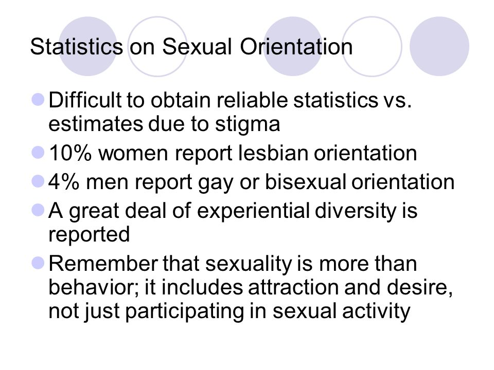 Statistics on Sexual Orientation