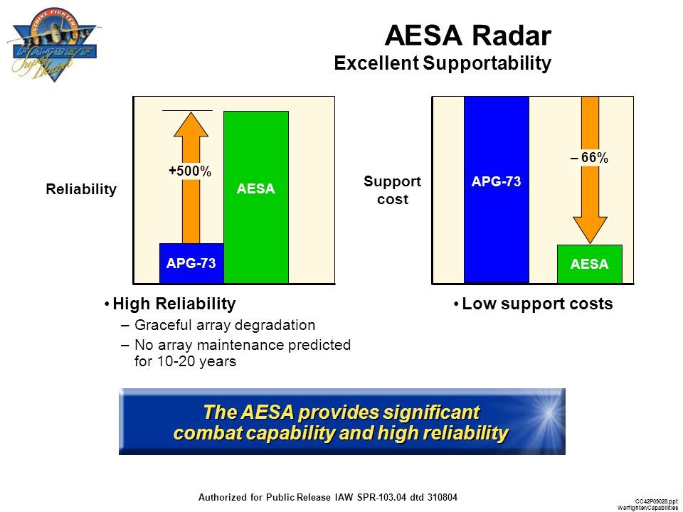 AESA Radar Excellent Supportability
