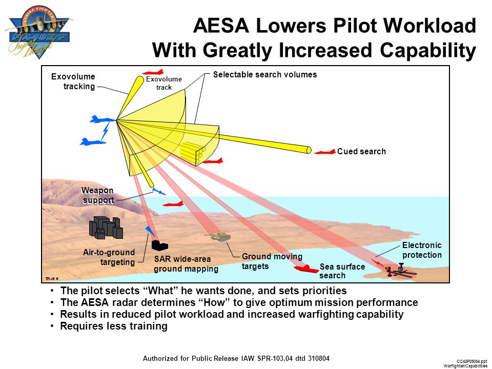 AESA Lowers Pilot Workload With Greatly Increased Capability