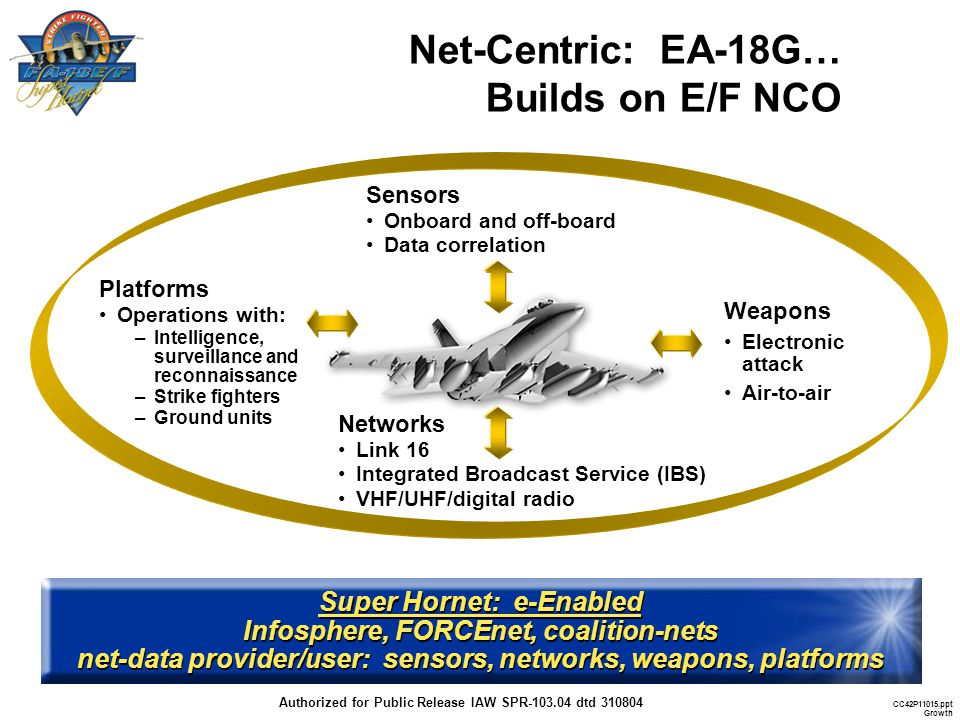 Net-Centric: EA-18G… Builds on E/F NCO