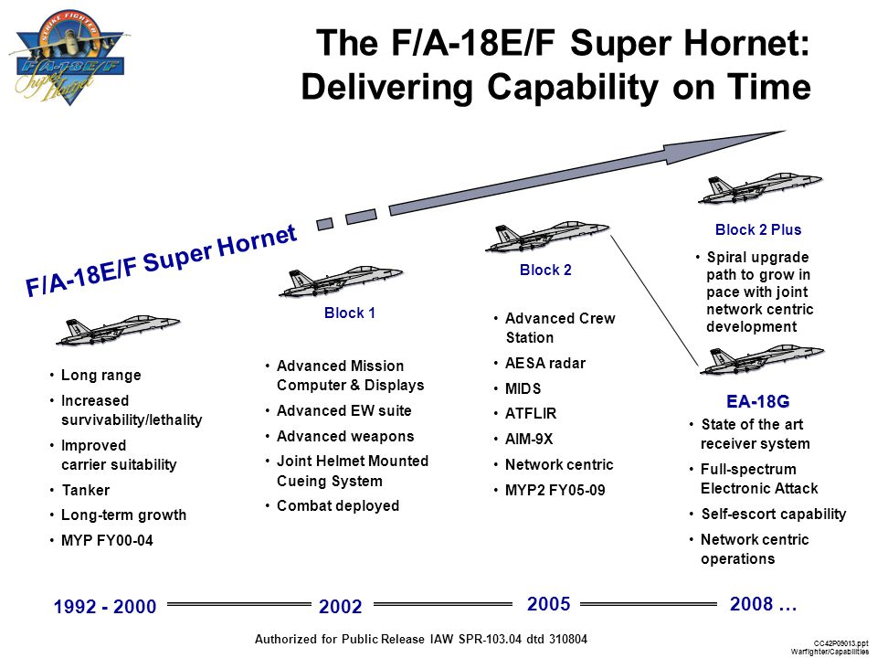 The F/A-18E/F Super Hornet: Delivering Capability on Time