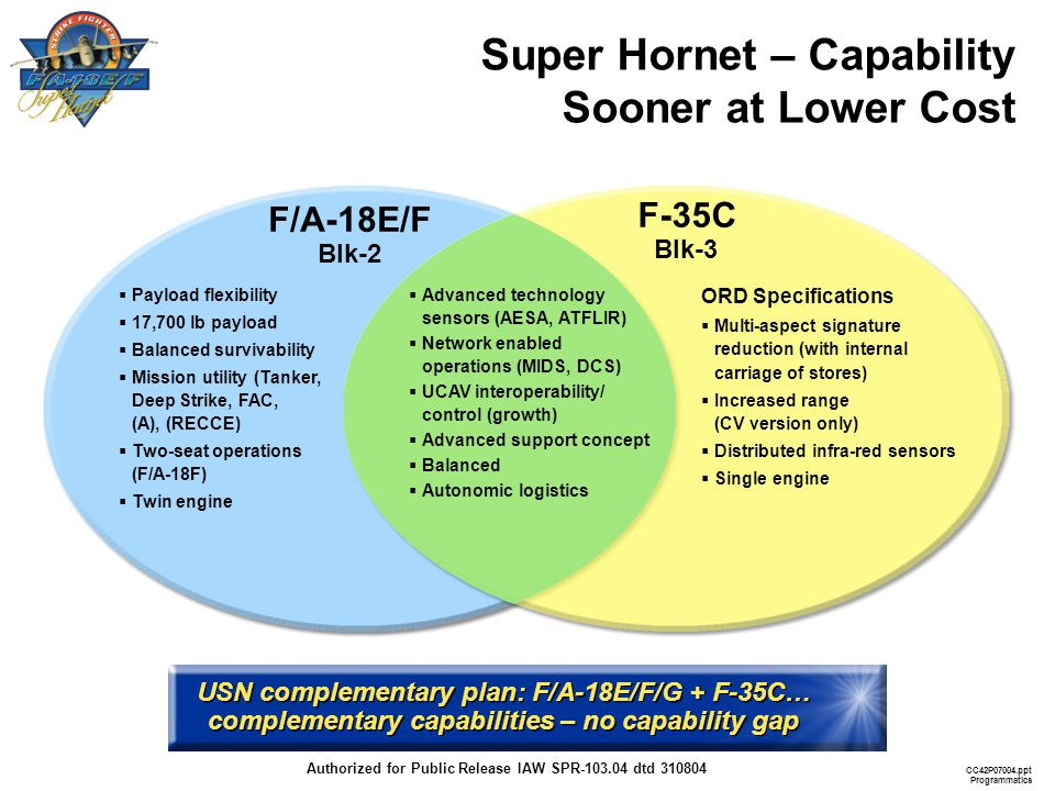 Super Hornet – Capability Sooner at Lower Cost