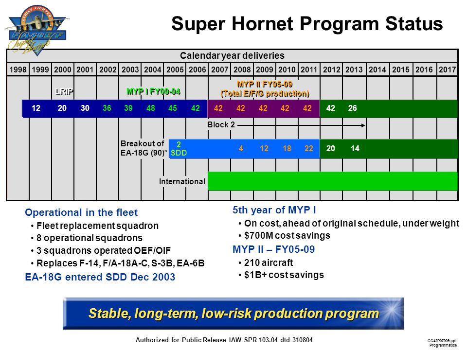 Super Hornet Program Status