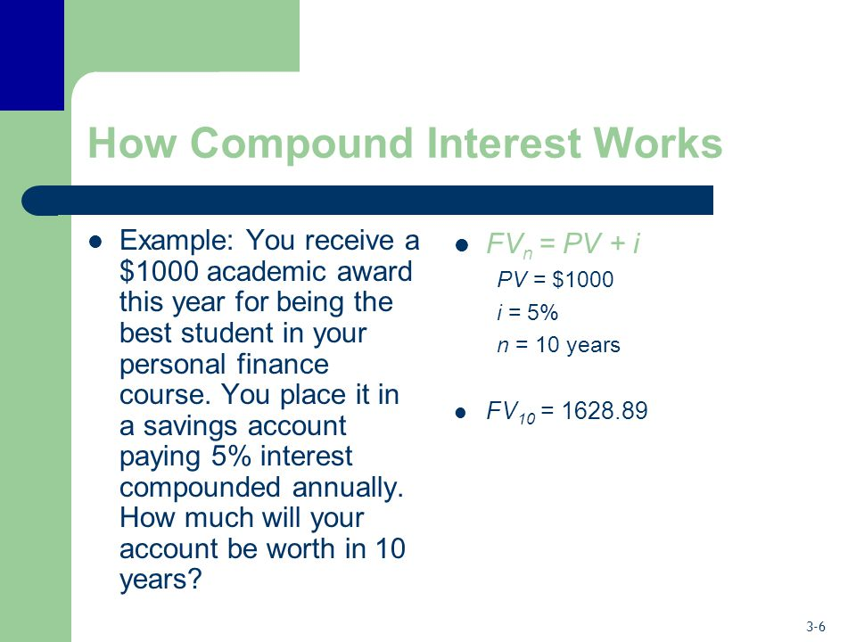How Compound Interest Works
