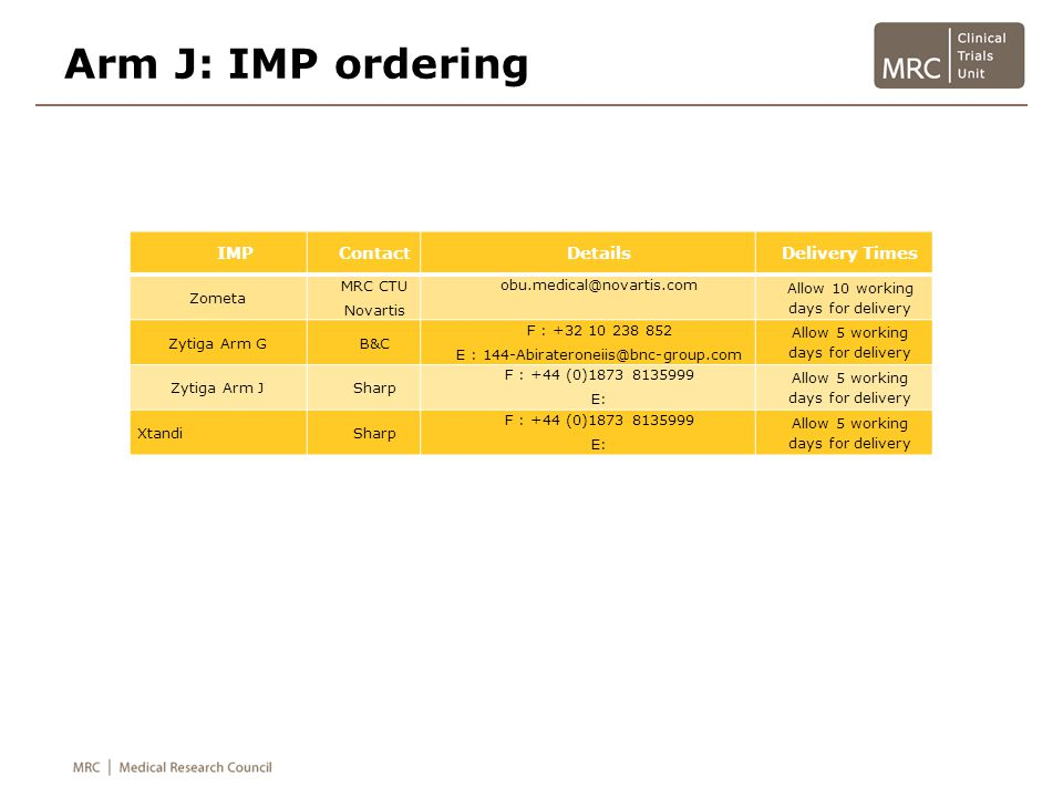 Arm J: IMP ordering IMP Contact Details Delivery Times Zometa MRC CTU