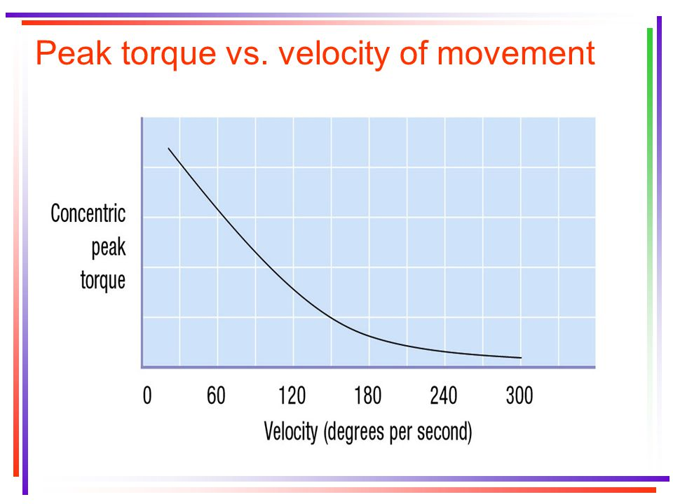 Peak torque vs. velocity of movement