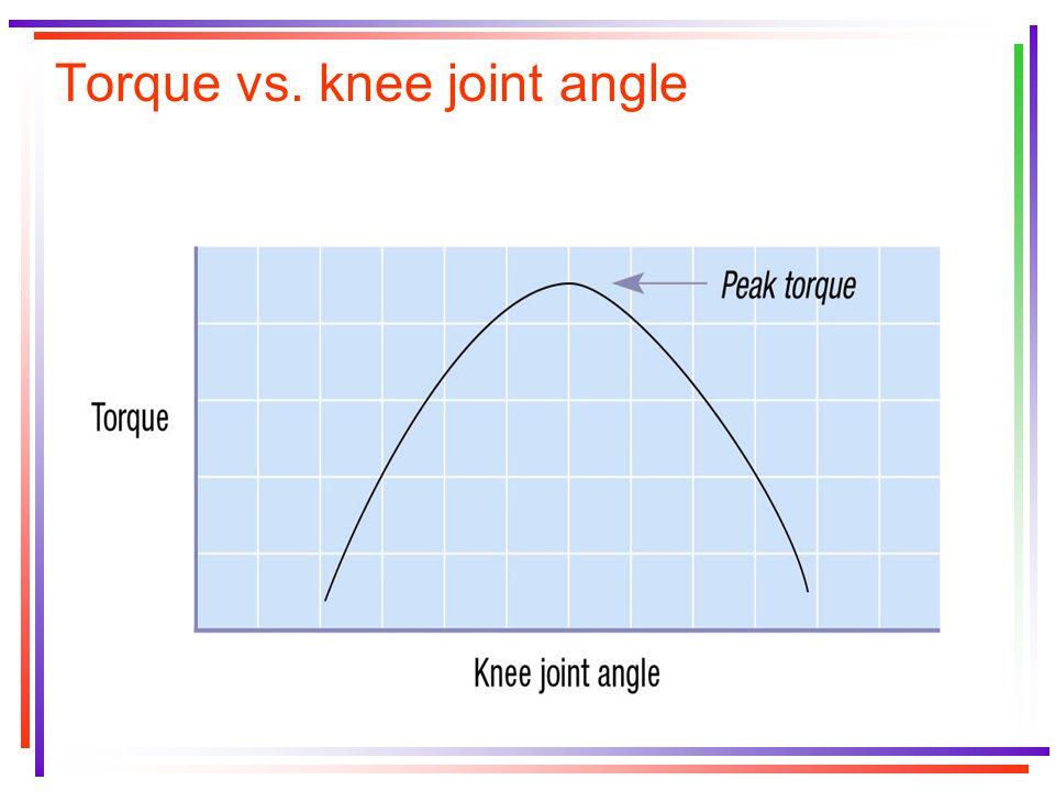 Torque vs. knee joint angle