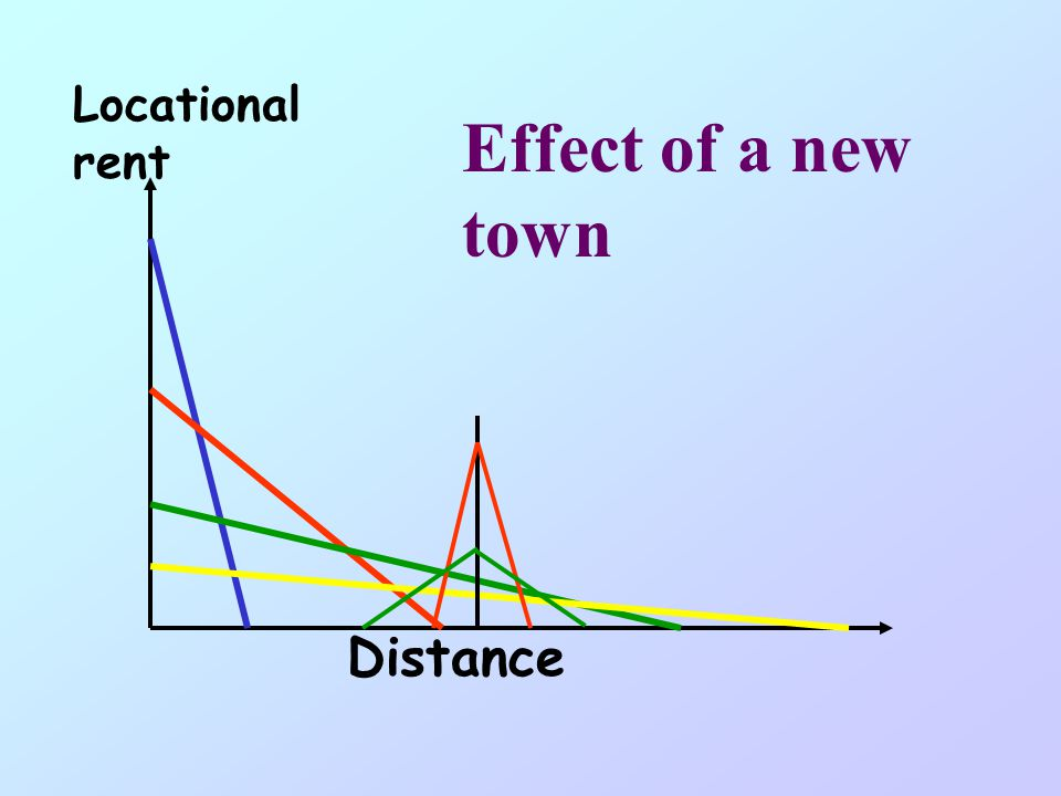 Distance Locational rent Effect of a new town