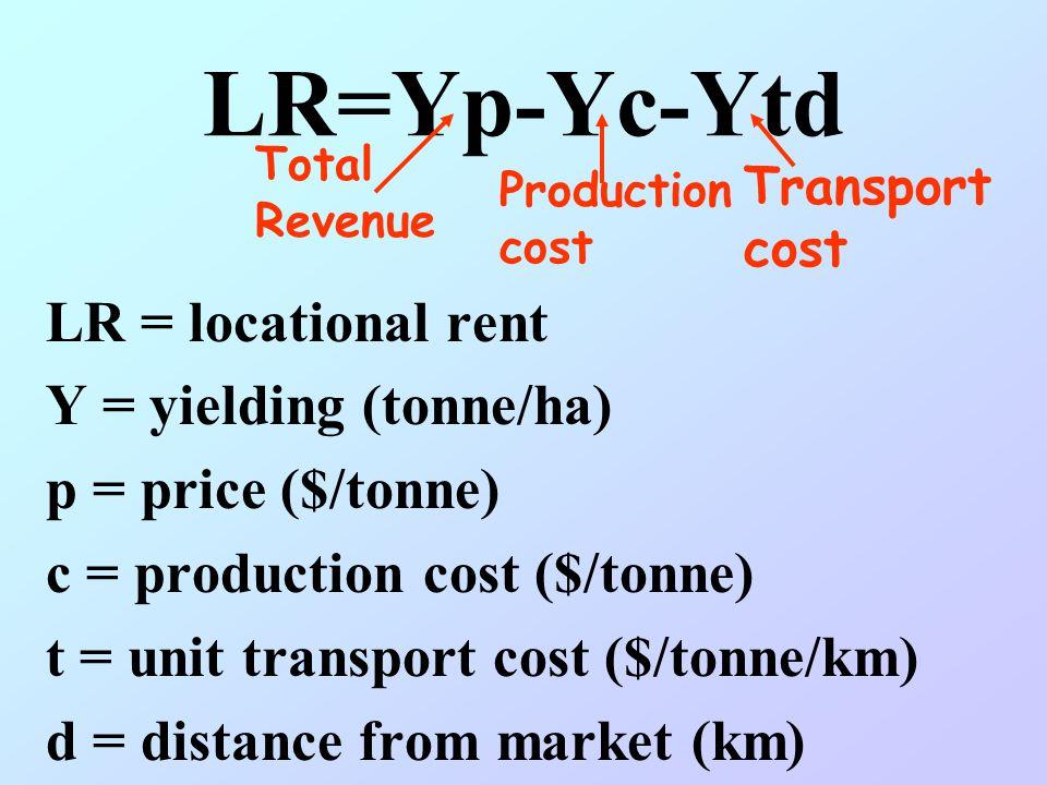 LR=Yp-Yc-Ytd LR = locational rent Y = yielding (tonne/ha)