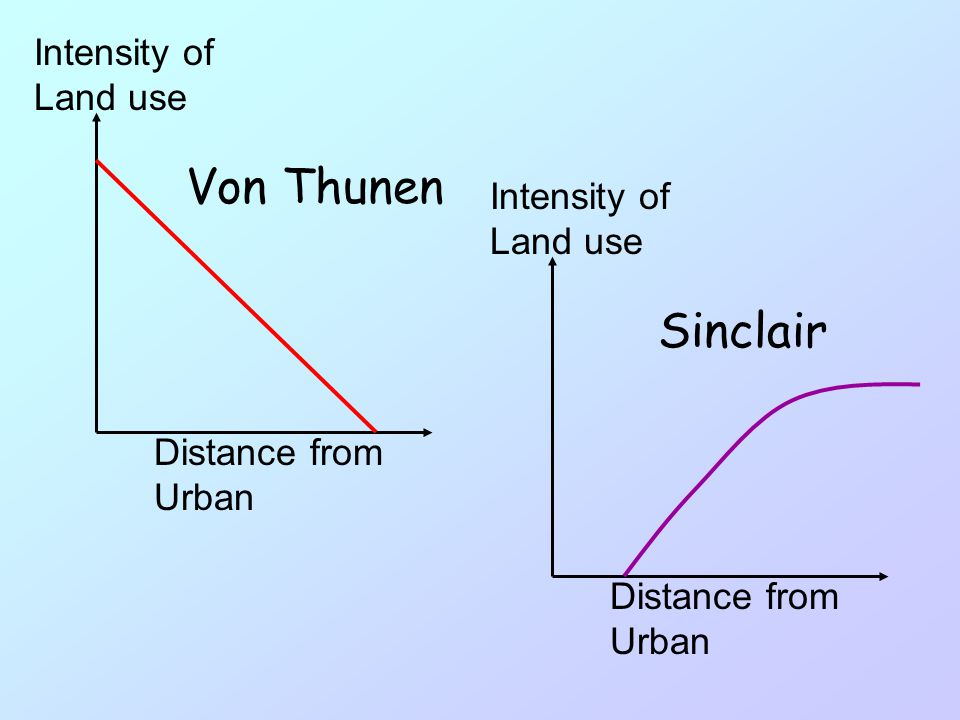 Von Thunen Sinclair Intensity of Land use Intensity of Land use