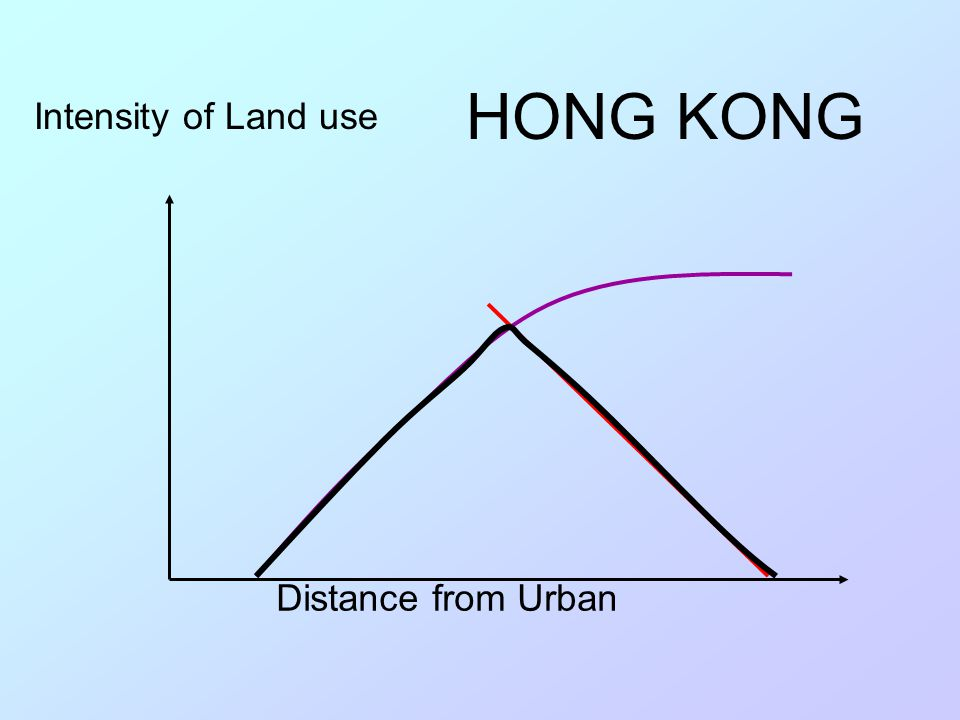 HONG KONG Intensity of Land use Distance from Urban