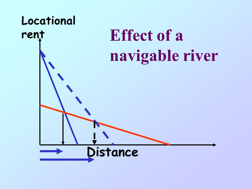 Effect of a navigable river