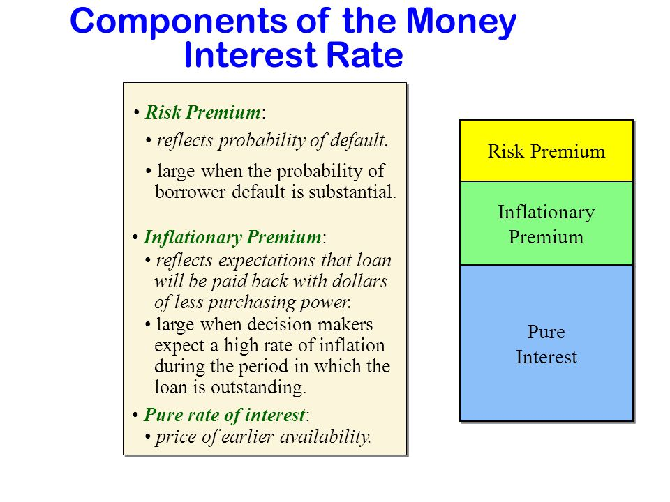 Components of the Money