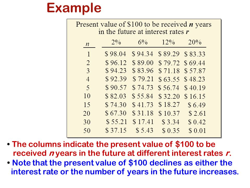 Example Present value of $100 to be received n years in the future at interest rates r. 2% 6% 12%