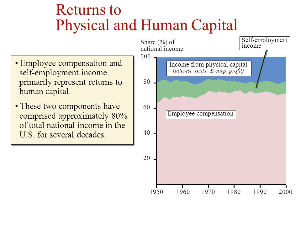 Income from physical capital (interest, rents, & corp. profit)