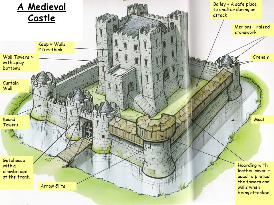 the medieval castle Towers of medieval castles were usually made of stone or harbours or some sort of water access was often essential to the construction of medieval fortification.