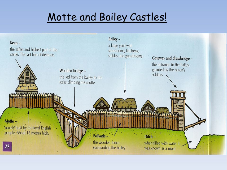 Motte and Bailey Castles!
