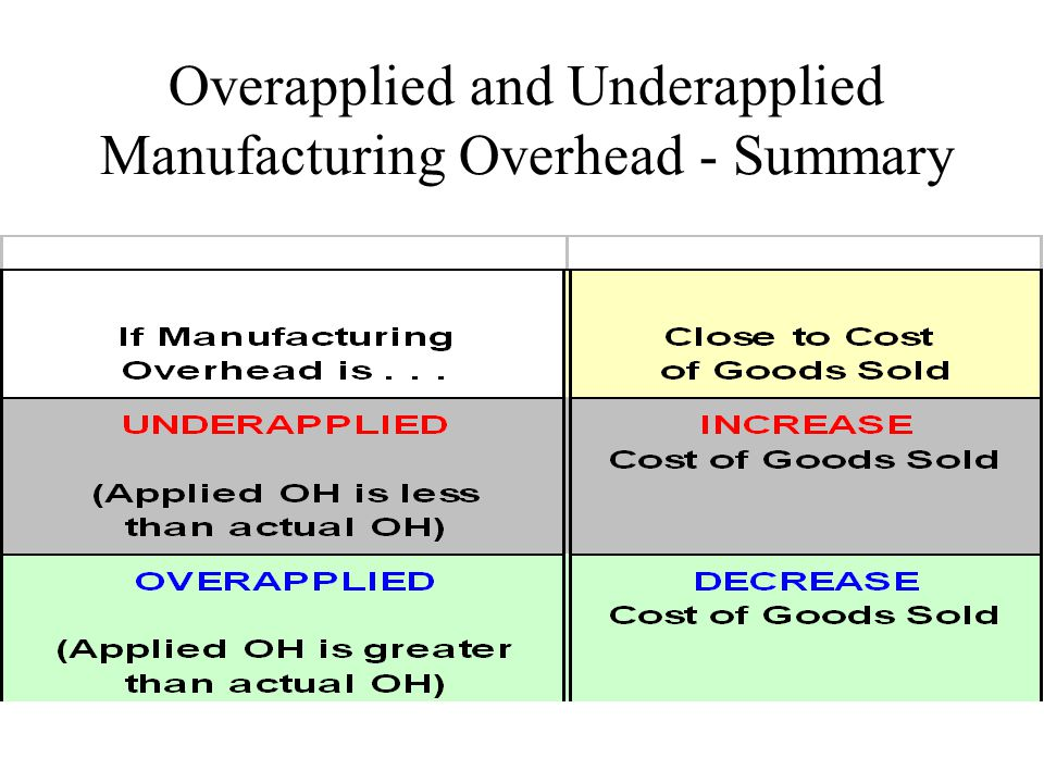Overapplied and Underapplied Manufacturing Overhead - Summary