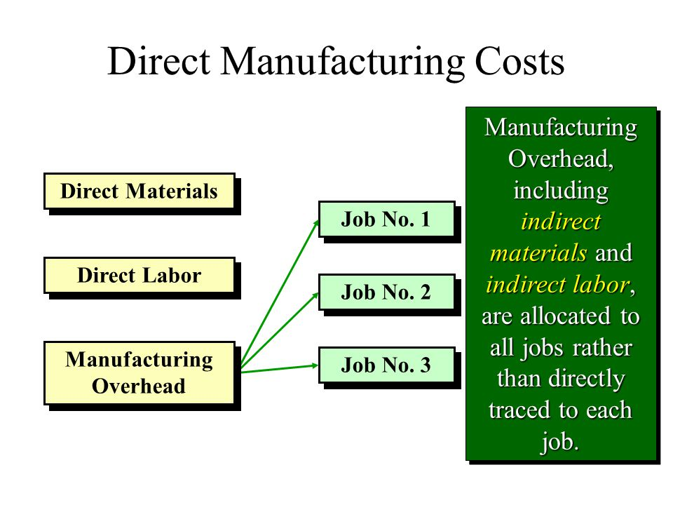 Direct Manufacturing Costs