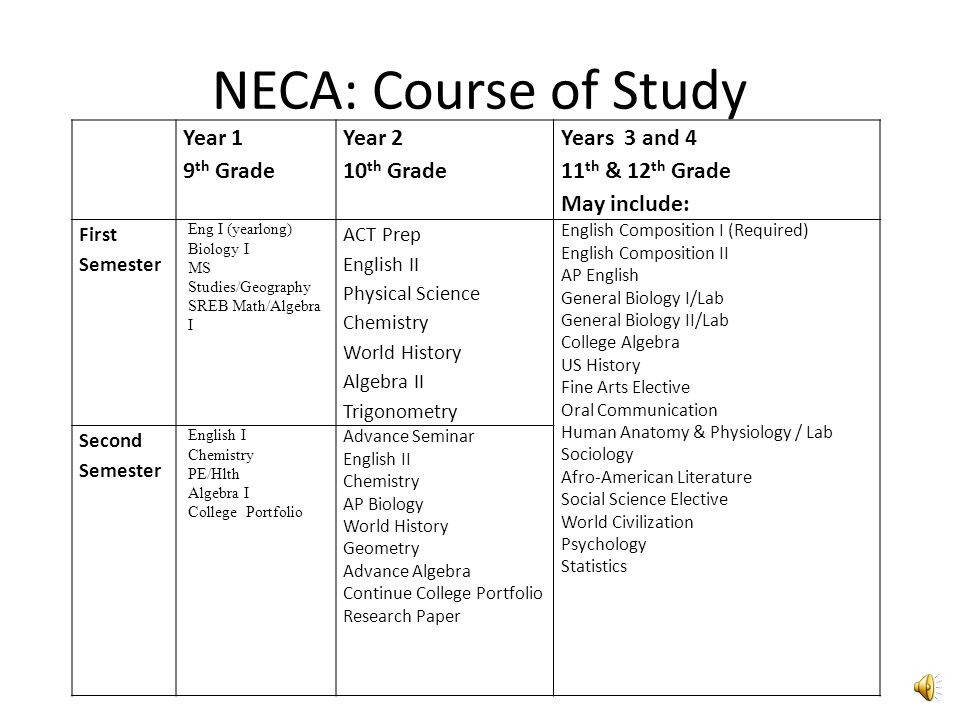 NECA: Course of Study Year 1 9th Grade Year 2 10th Grade Years 3 and 4
