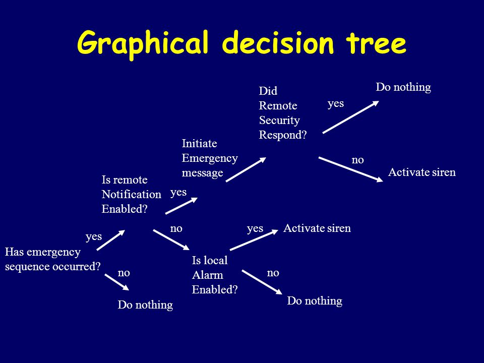 Graphical decision tree
