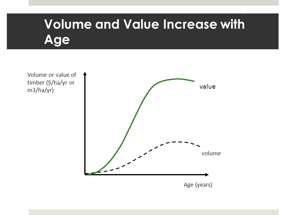 Volume and Value Increase with Age