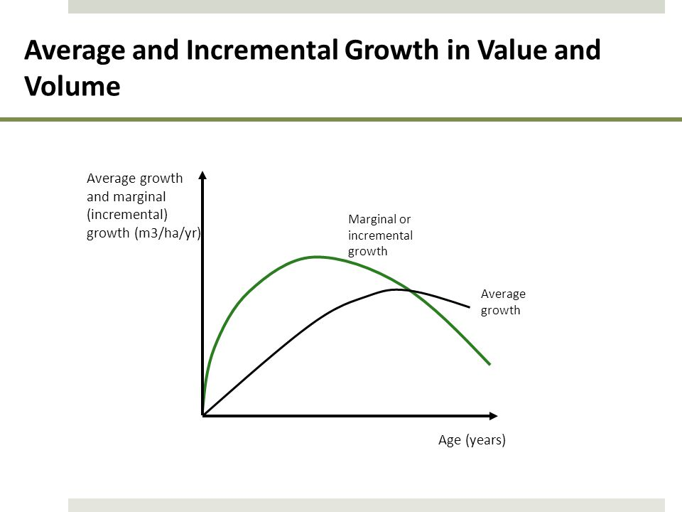Average and Incremental Growth in Value and Volume