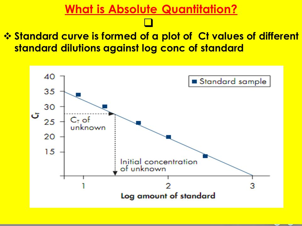 What is Absolute Quantitation