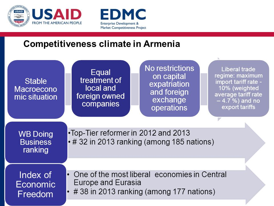 Competitiveness climate in Armenia