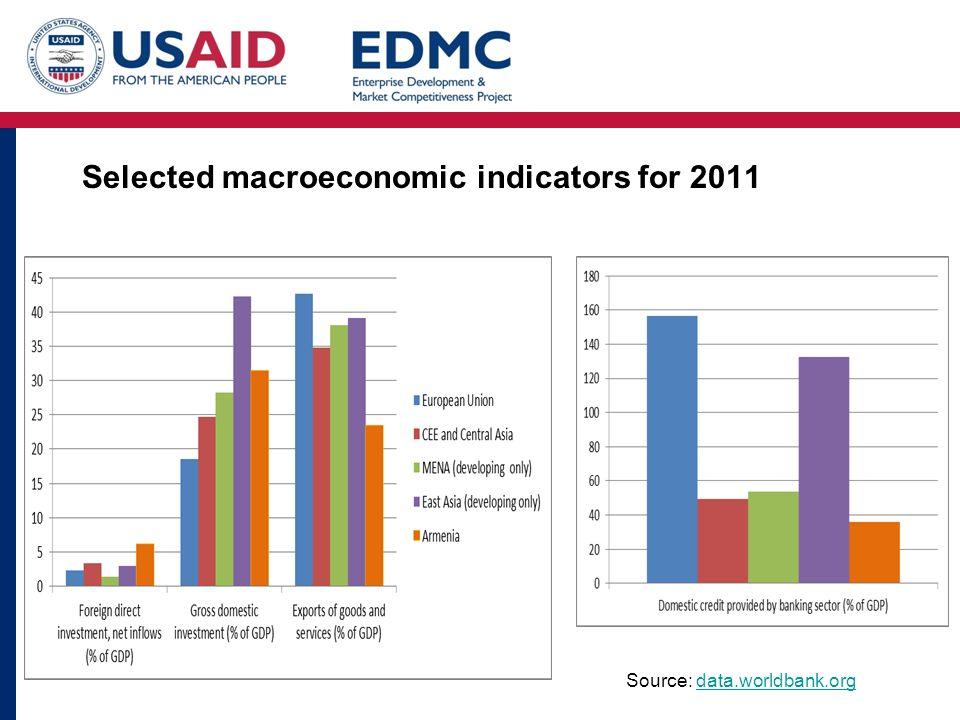 Selected macroeconomic indicators for 2011