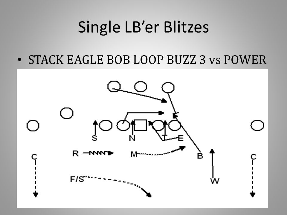 Single LB'er Blitzes STACK EAGLE BOB LOOP BUZZ 3 vs POWER
