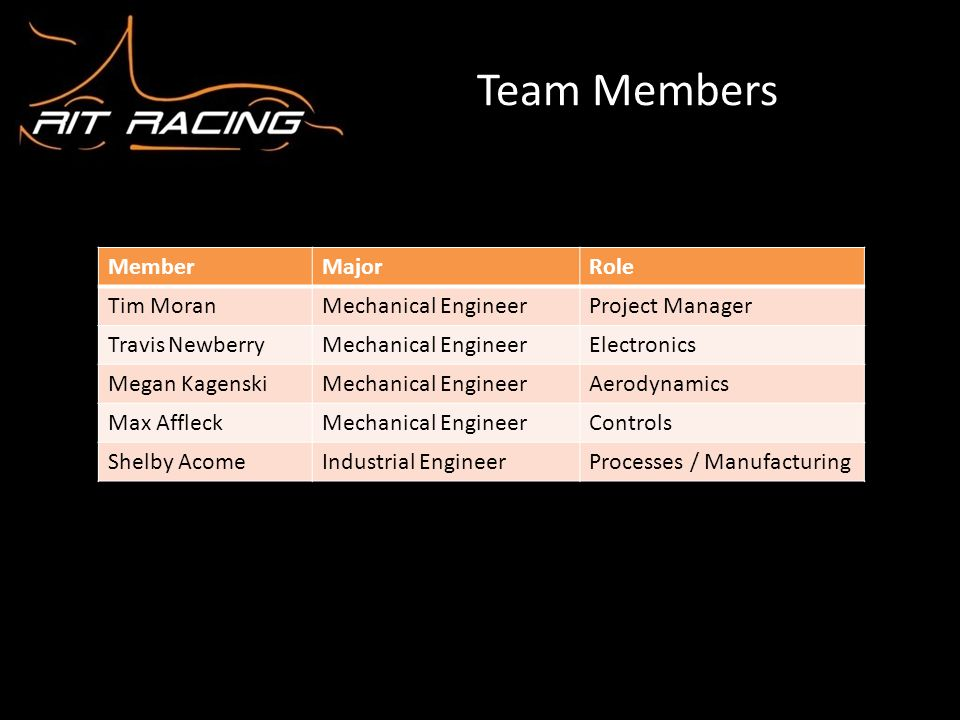 Team Members Member Major Role Tim Moran Mechanical Engineer