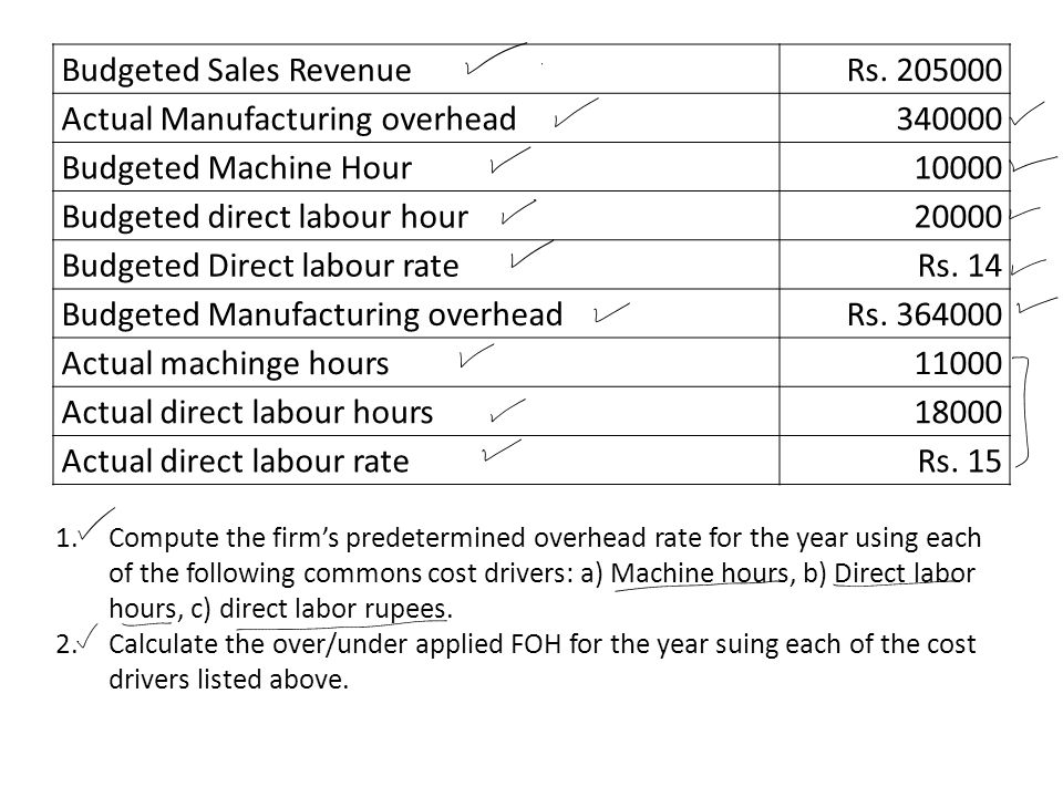 Budgeted Sales Revenue Rs. 205000 Actual Manufacturing overhead 340000