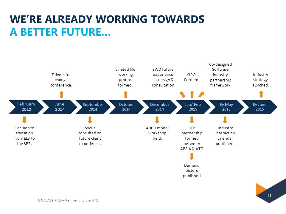 WE'RE ALREADY WORKING TOWARDS A BETTER FUTURE…