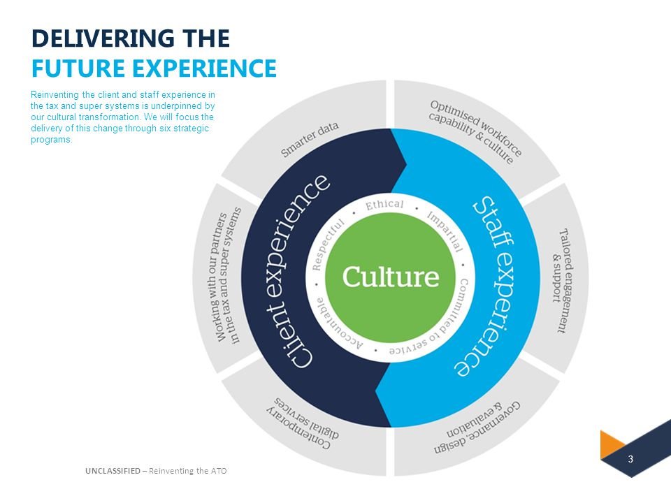 DELIVERING THE FUTURE EXPERIENCE
