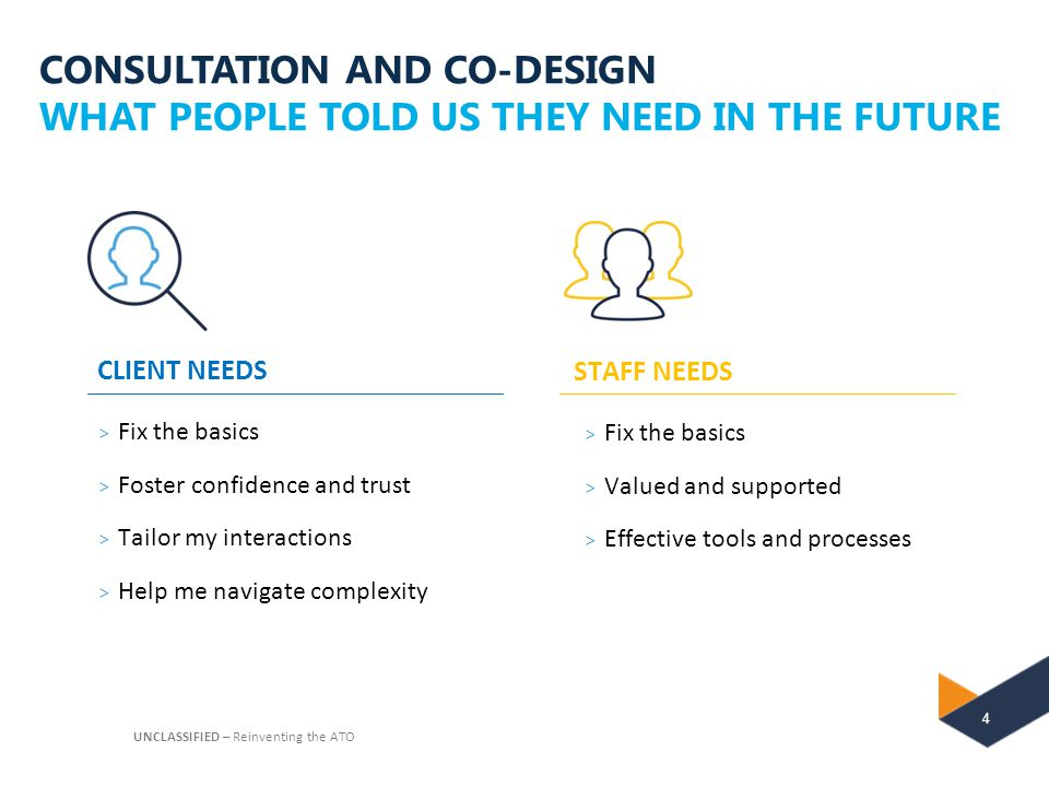 CONSULTATION AND CO-DESIGN WHAT PEOPLE TOLD US THEY NEED IN THE FUTURE