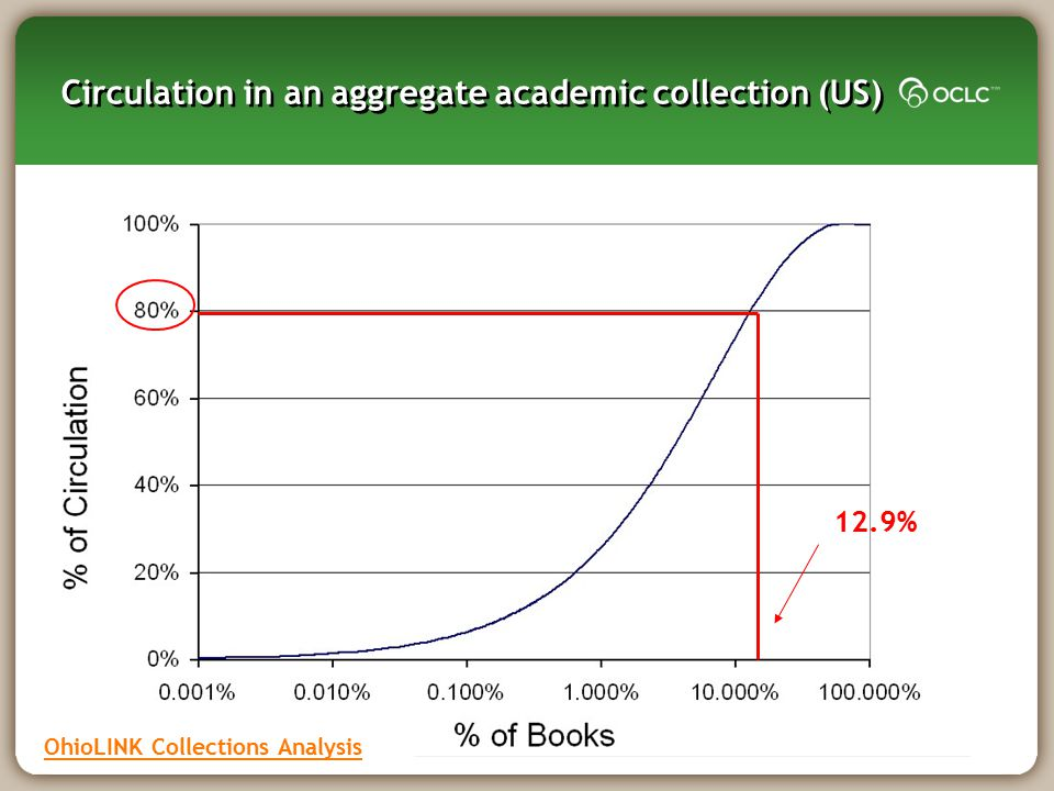 Circulation in an aggregate academic collection (US)