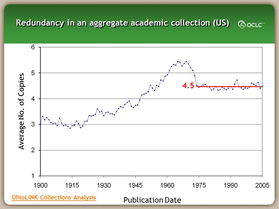 Redundancy in an aggregate academic collection (US)