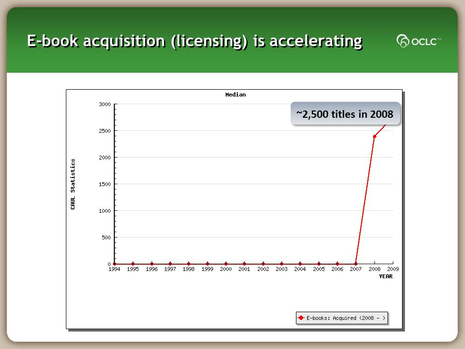 E-book acquisition (licensing) is accelerating
