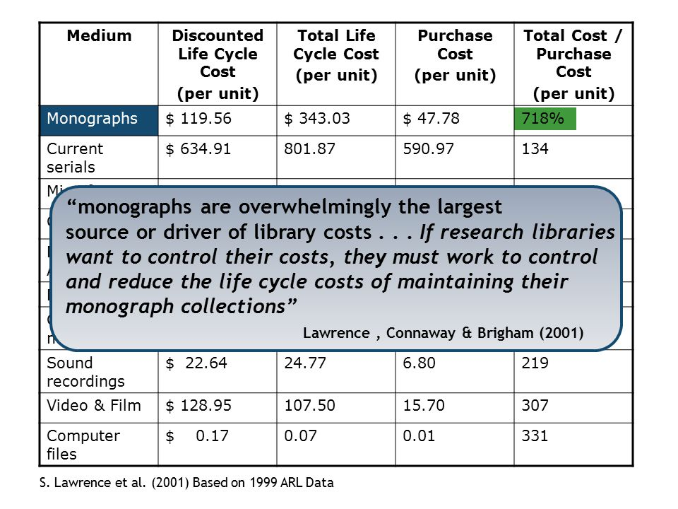 Discounted Life Cycle Cost Total Cost / Purchase Cost
