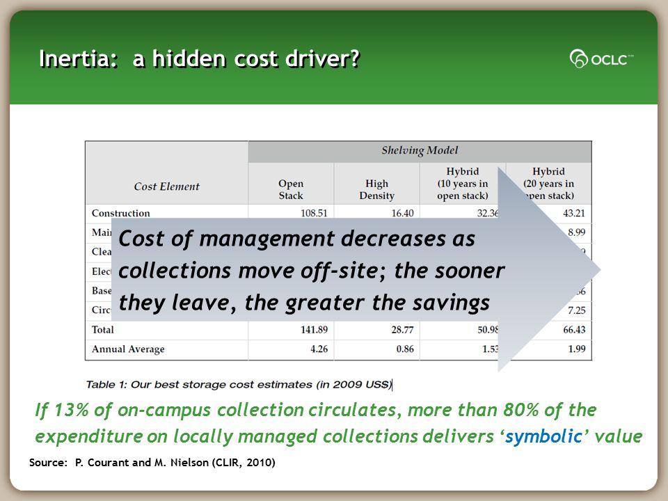 Inertia: a hidden cost driver